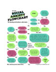 """""""The Social Anxiety Flowchart for Dealing with Phone Calls Badly"""""""